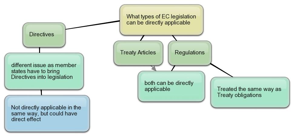 direct effect eu law essay