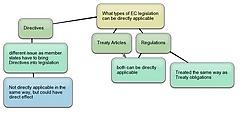 European Law - Legallyshort